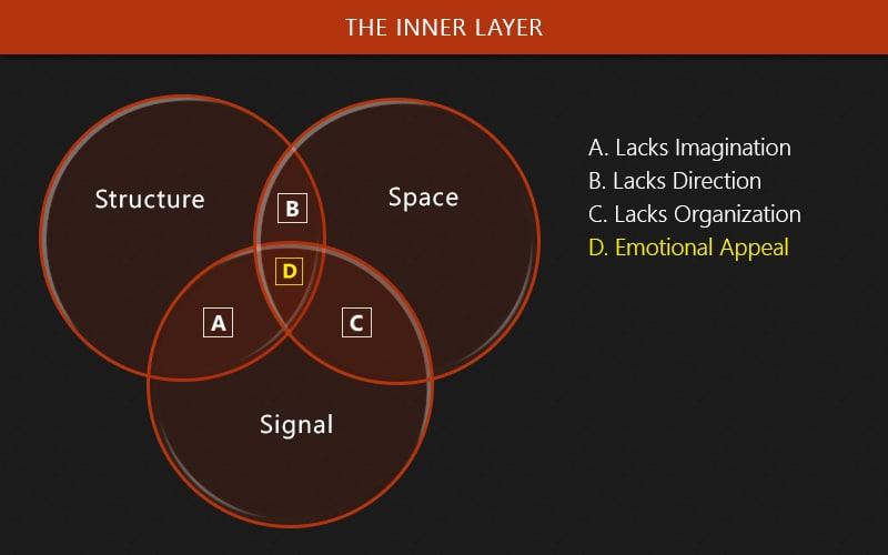 inner-layer